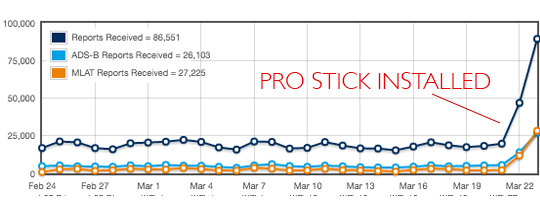 FlightAware Pro Stick Performance Graph