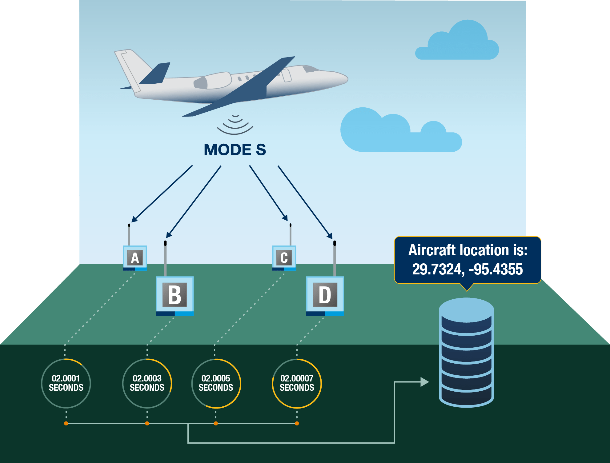 Diagram showing how MLAT works