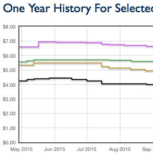 Price Analysis Page